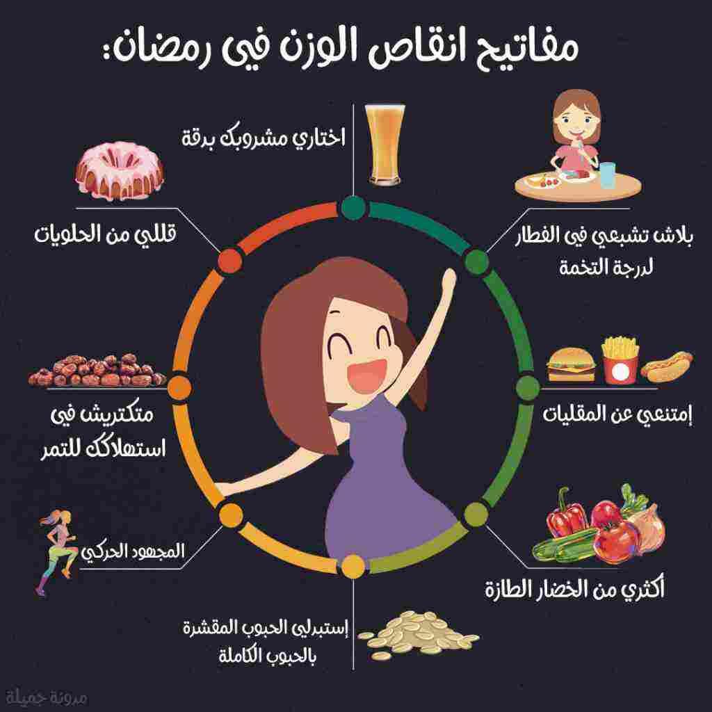 رجيم في رمضان ينقص 20 كيلو