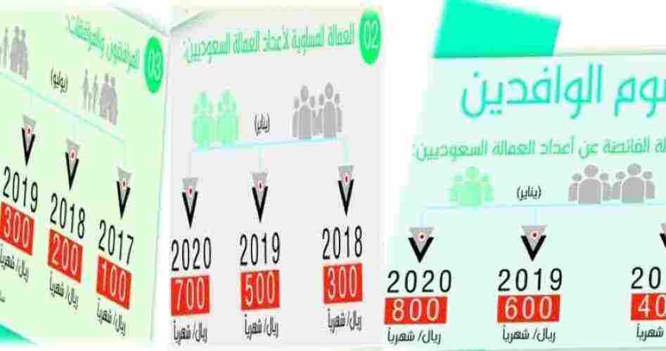 رسوم تجديد الاقامة لمدة سنة وإجراءات طلبها زيادة