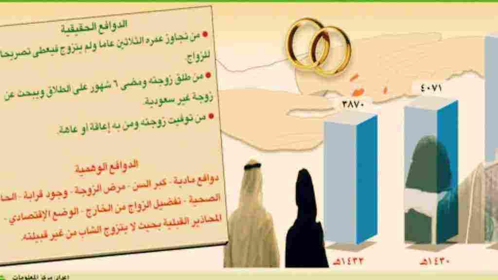 شروط الحصول على الجنسية السعودية للأجانب الغير سعوديين زيادة