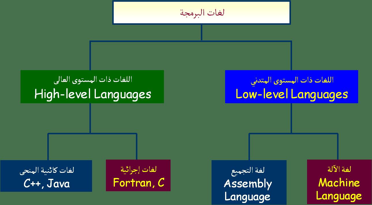بحث عن لغات البرمجة والتصنيف العالمي للغات البرمجة زيادة