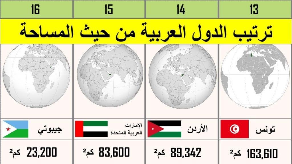 الصياغة زبدة وحي اصغر الدول العربية من حيث عدد السكان من 7 حروف Dsvdedommel Com