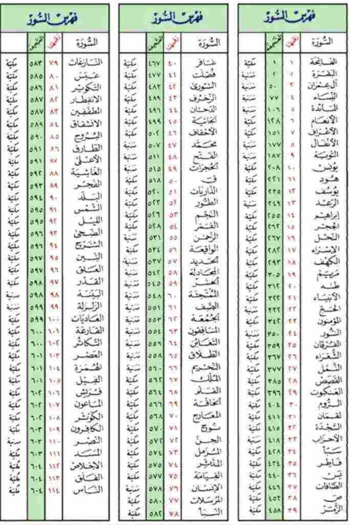 كم عدد سور القران الكريم وترتيب سور القرآن وتحديد موضع وعدد الآيات زيادة
