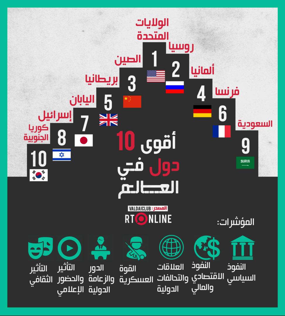 أقوى دول العالم 2021 وترتيب الدول العربية والأجنبية زيادة