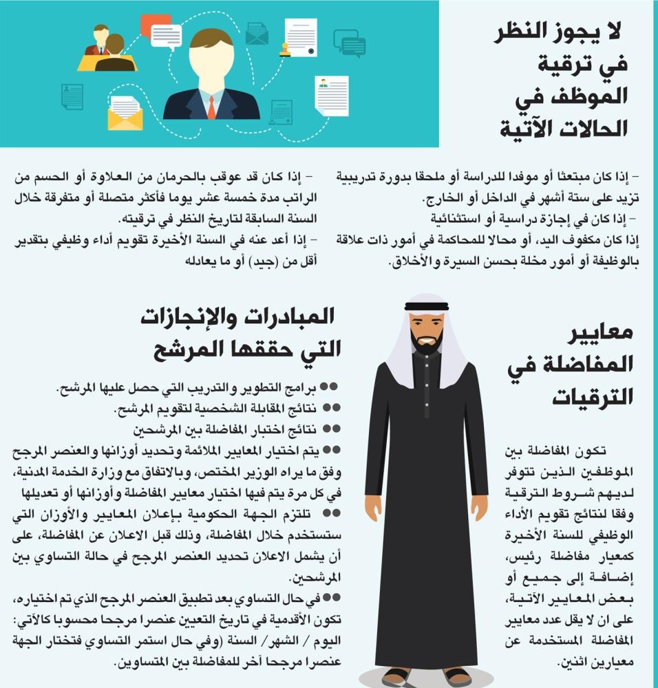 نظام الترقيات الجديد في الخدمة المدنية وشروط ترقية الموظفين المخاطبين بقانون الخدمة المدنية الجديد زيادة