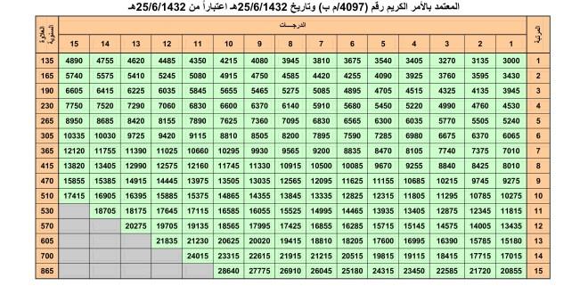 سلم رواتب الخطوط السعودية وسبب الزيادة في سلم الرواتب زيادة