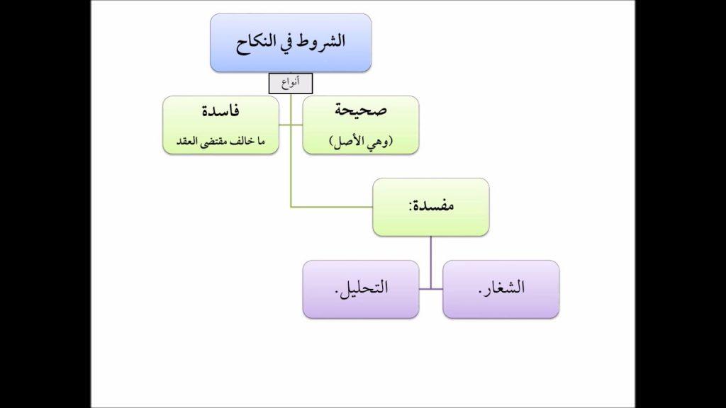 شروط النكاح وأركانه في الإسلام وما هي آدابه زيادة