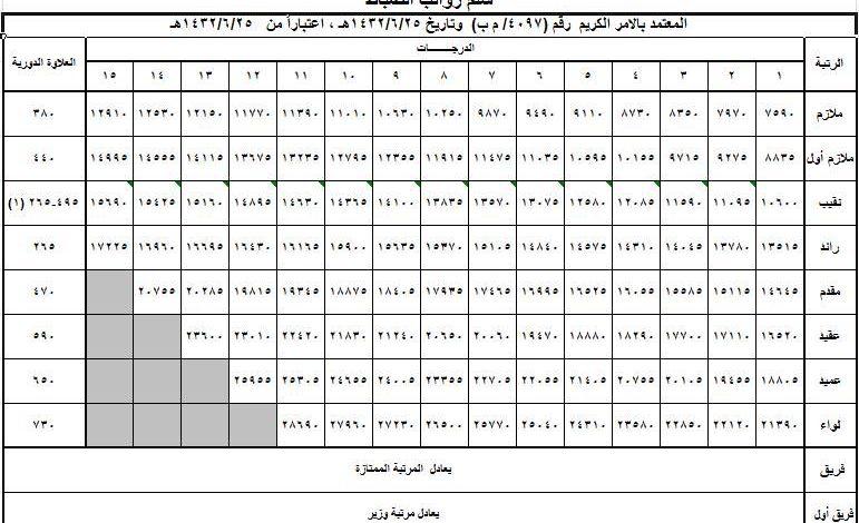 سلم رواتب الضباط مع البدلات 1442 السعودية
