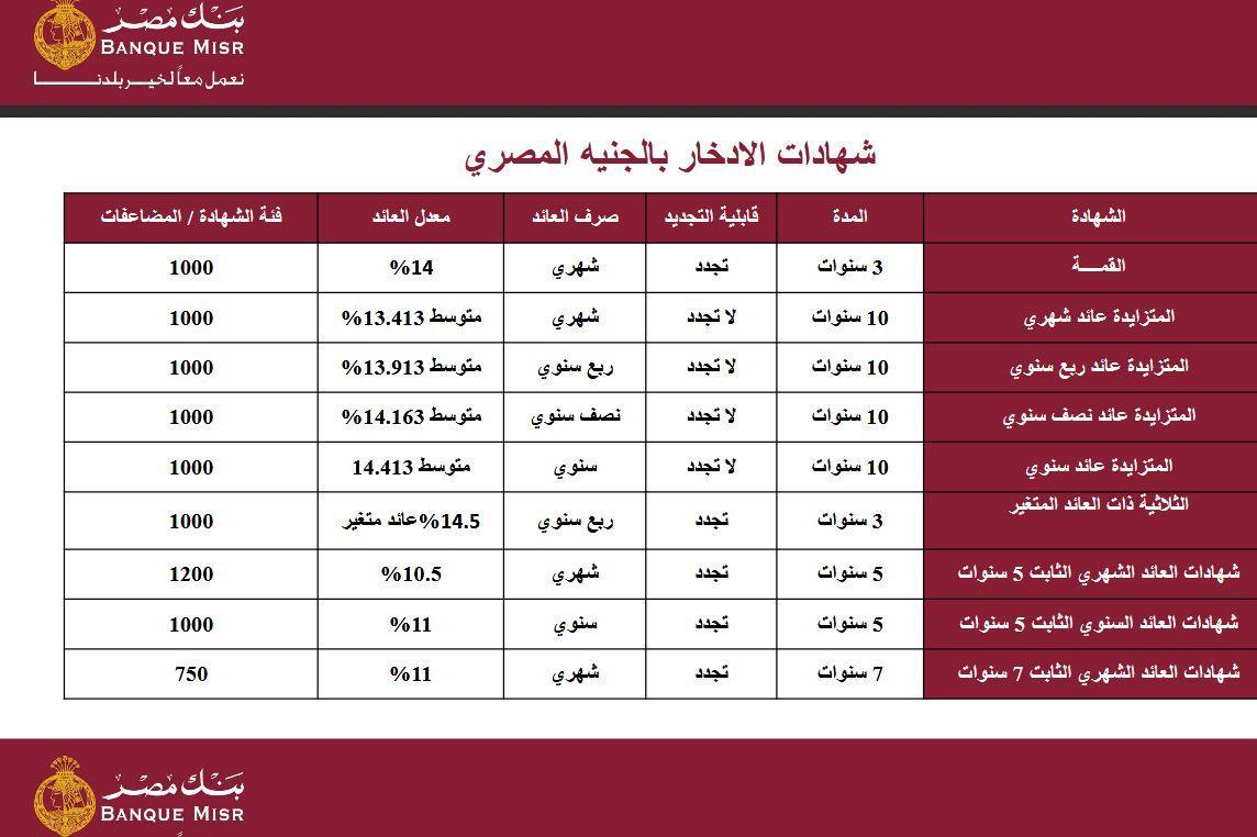 سعر الفائدة بنك مصر وقيمة فوائد العديد من الشهادات والودائع للبنك زيادة