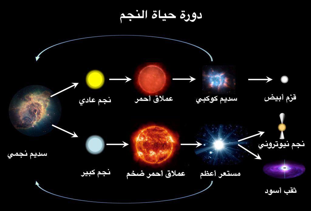 أشكال النجوم في السماء وأسمائها ومراحل تكوينها زيادة