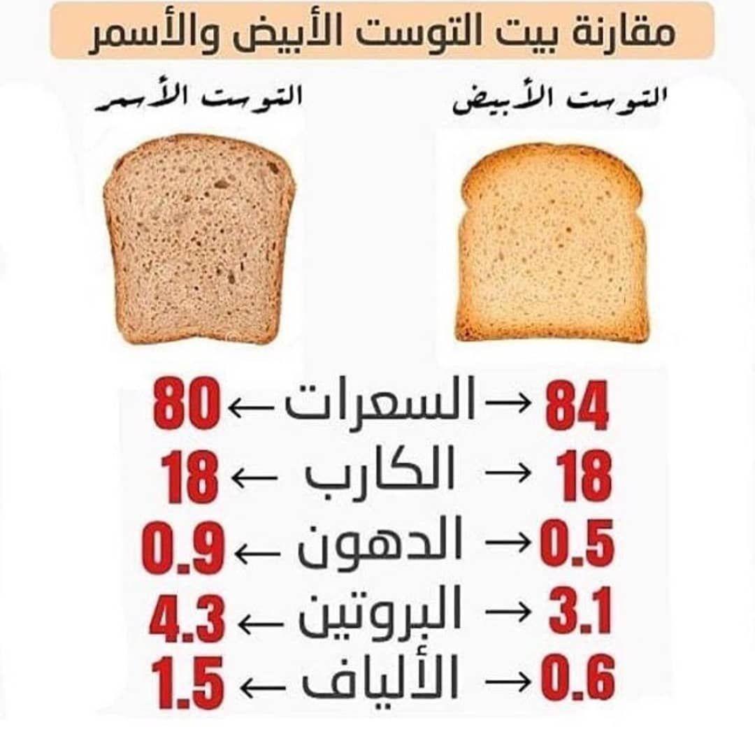 عدد السعرات الحرارية في التوست بأنواعه وقيمته الغذائية زيادة