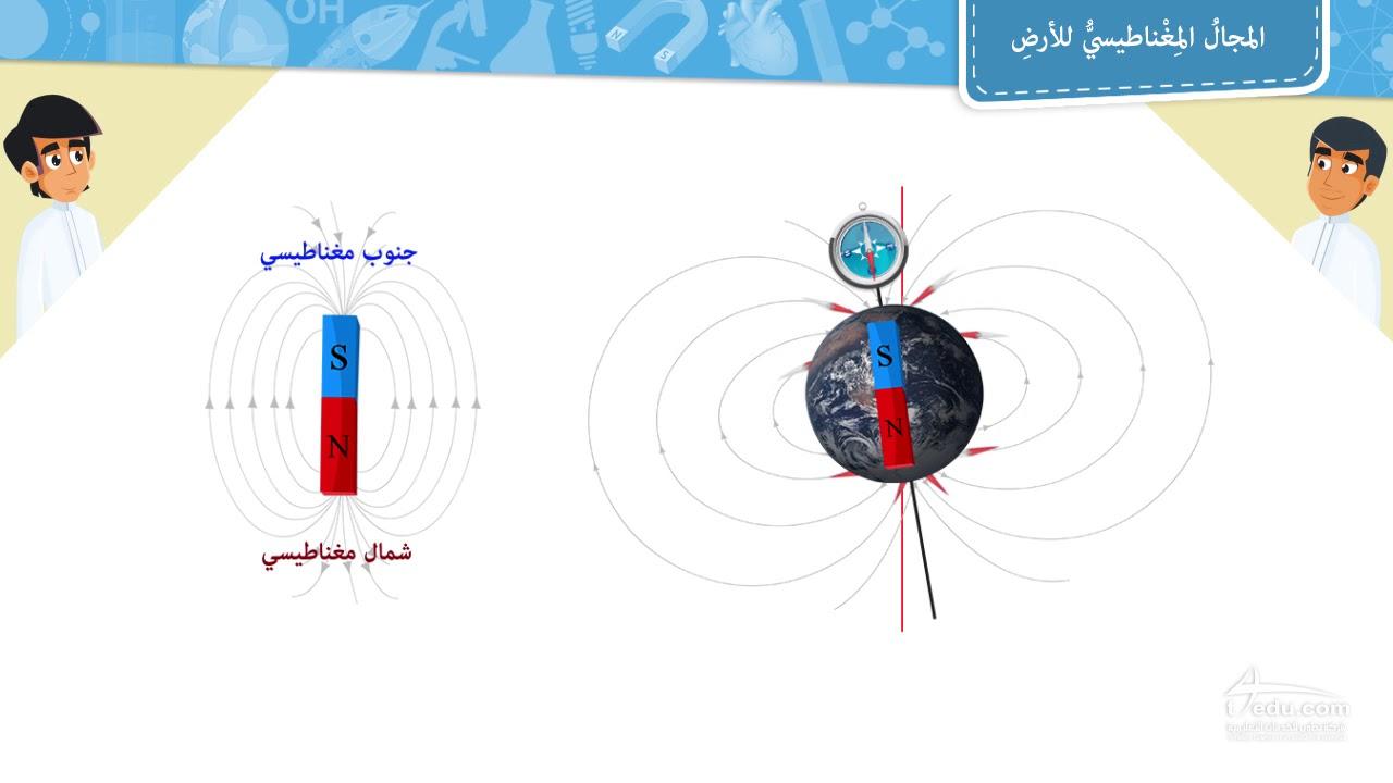 يتناسب المجال المغناطيسي للملف اللولبي طرديًا مع منطقة المقطع العرضي للسلك.